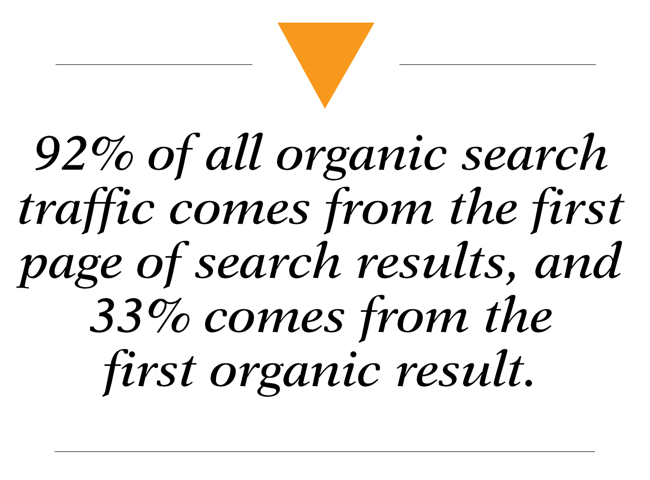 92% of all organic search traffic comes from the first page of search results, and 33% comes from the first organic result - search engine optimization