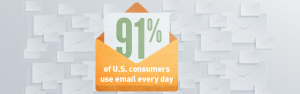 91% of people use email every day