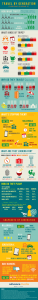 Travel by Generation Infographic