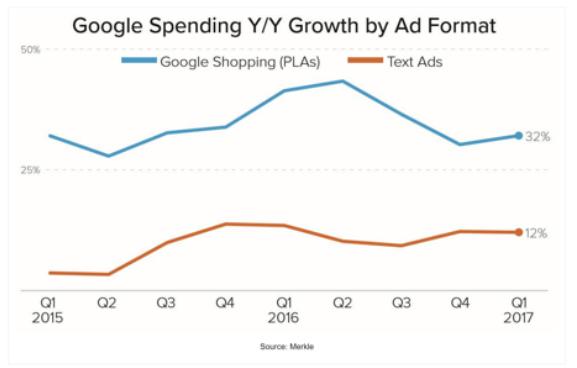 Google Spending